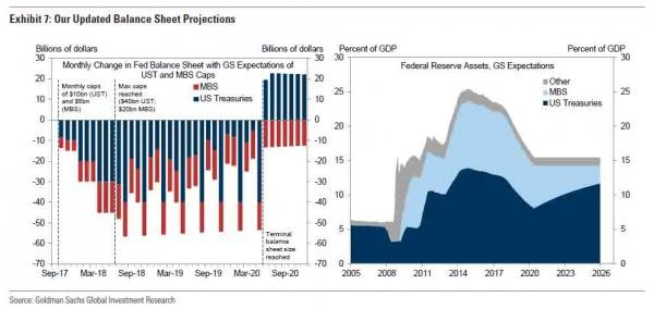 Fed Balance Sheet Projections