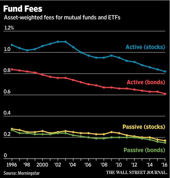 Fund Fees