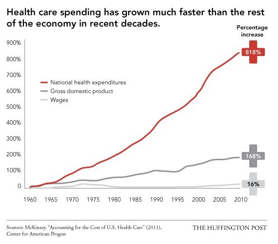 Health Care Spending Is Skyrocketing
