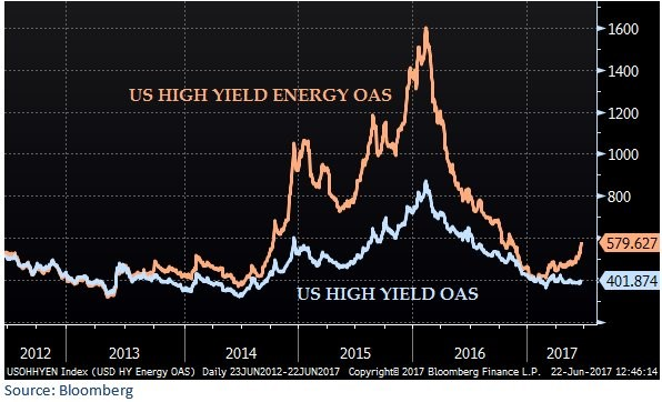 High Yield Versus Energy