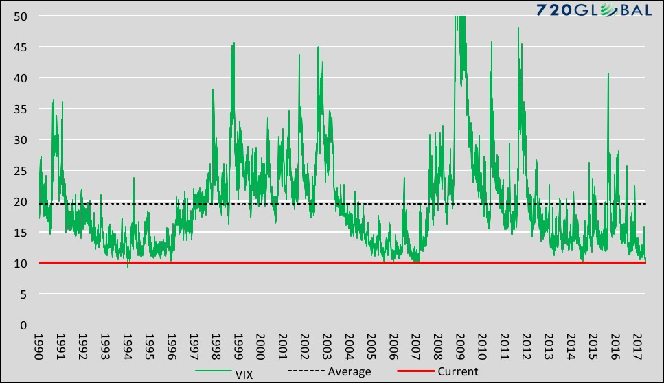 Historical Price Of The VIX