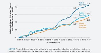 Inflation Adjusted Cost Of College And Fees