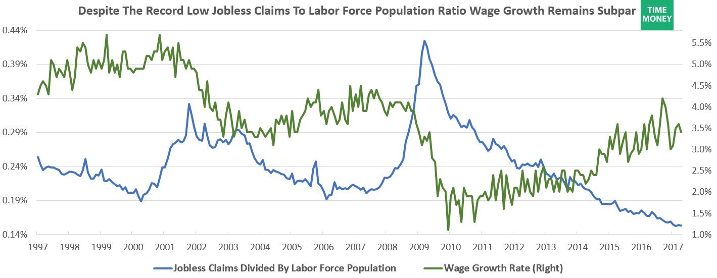 Jobless Claims To Population Ratio Versus Wage Growth