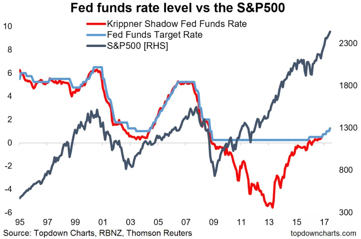 Krippner Shadow Fed Funds Rate