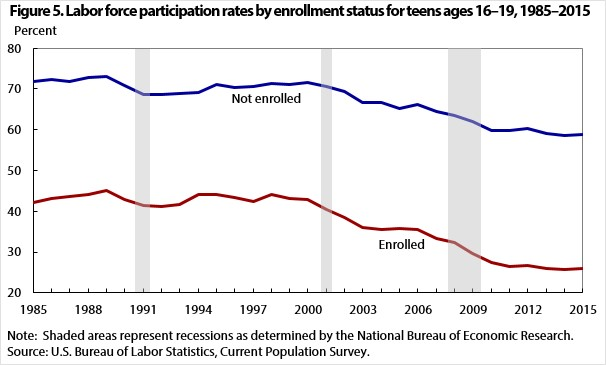 Labor Force Participation Rate For Teens Broken Down By Enrollment Status