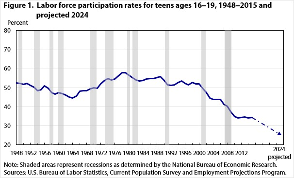 The labor force participation among teens is dropping.