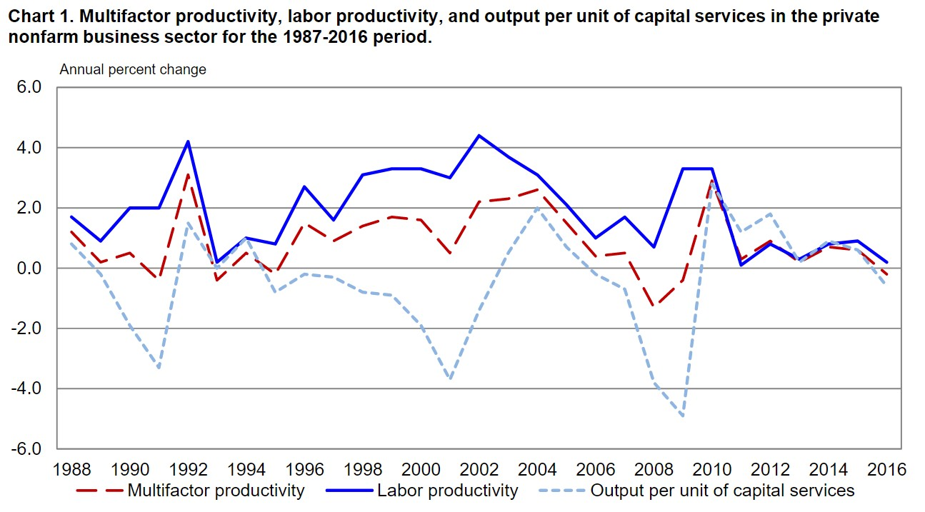 Labor Force Productivity