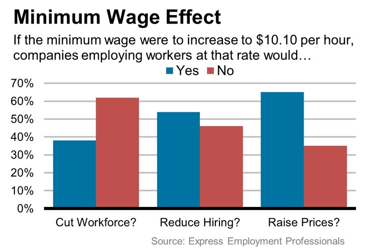 Most businesses would reduce hiring if the minimum wage was raised.