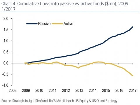 Money Flows Between Passive And Active Management