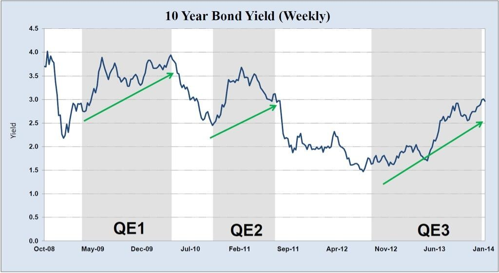 Are Stocks & Bonds Signaling A Weak Or Strong Economy?
