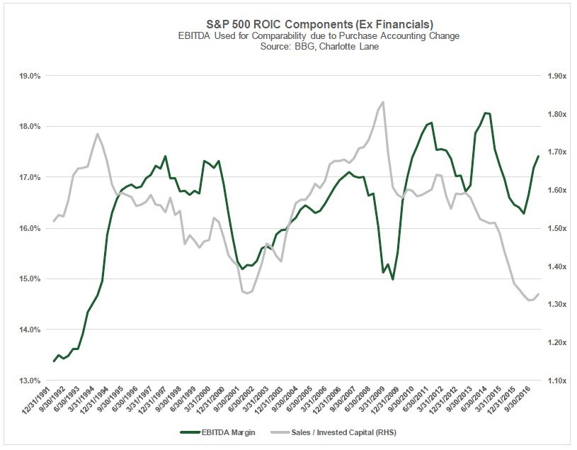 S&P 500 ROIC