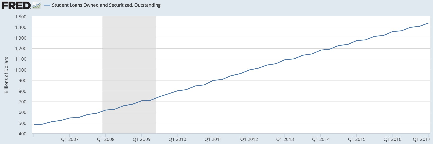 Student Loan Debt Outstanding
