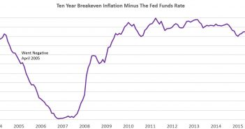 Ten Year Inflation Minus Fed Funds Rate