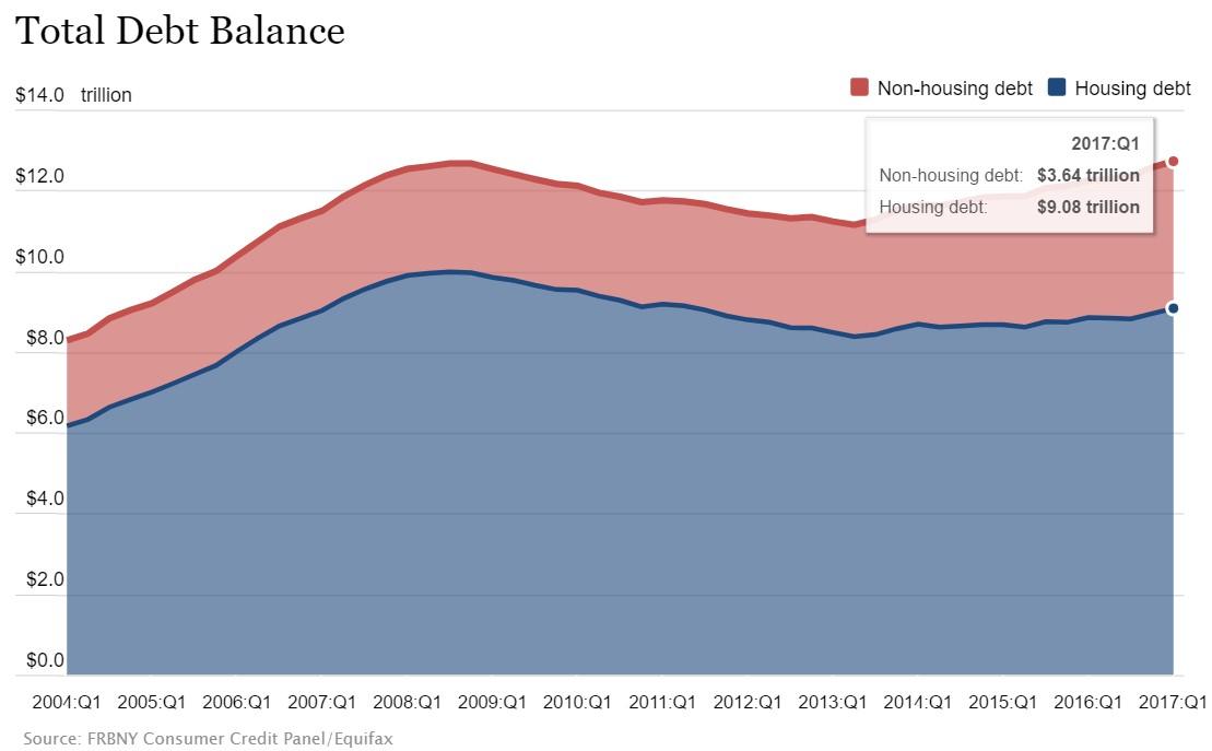 Total Consumer Debt