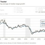 Wage Growth Tracker