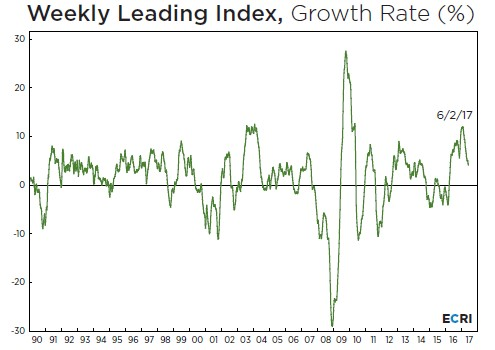Weekly Leading Index