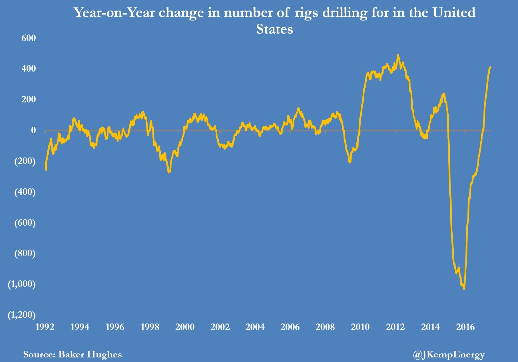 Year Over Year Change In Rig Count