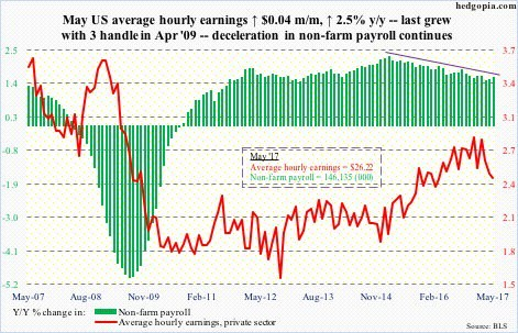 What Is The May 2017 Labor Market Telling Us?