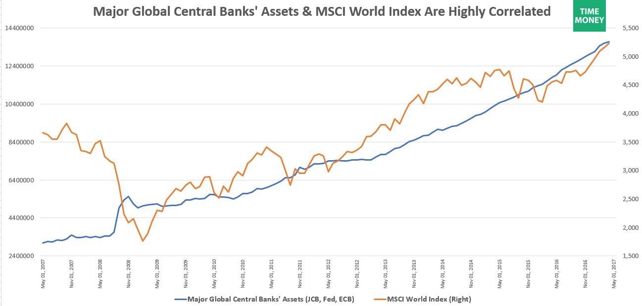 Major Global Central Banks' Assets Versus MSCI World Index