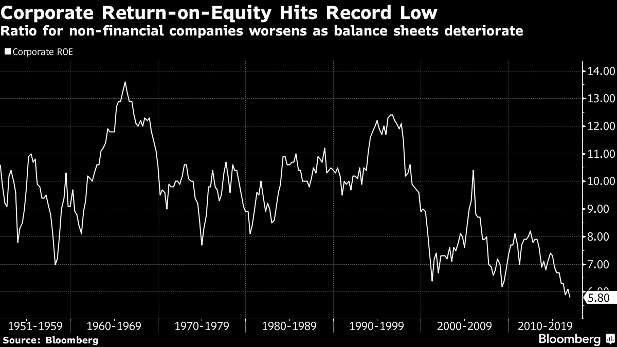 Return on Equity (ROE) Hits Record Low