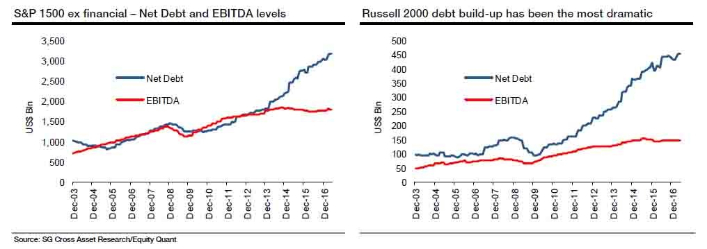Net Debt Is Increasing Faster Than EBITDA