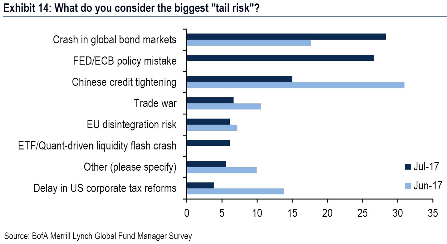 BAML Survey About The Biggest Tail Risk