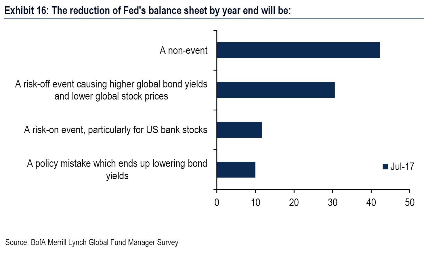 BAML Survey About What The Fed's Unwind Will Do