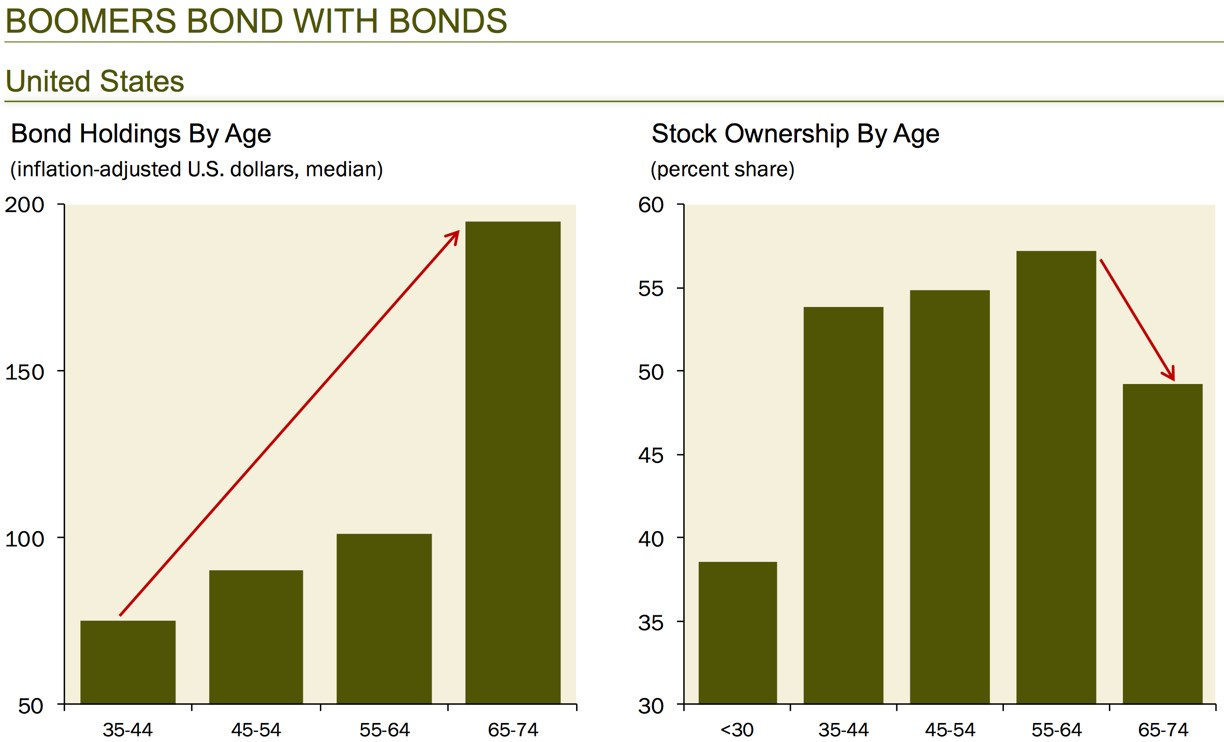 Baby Boomers Rush Into Stocks – A Contrarian Indicator?