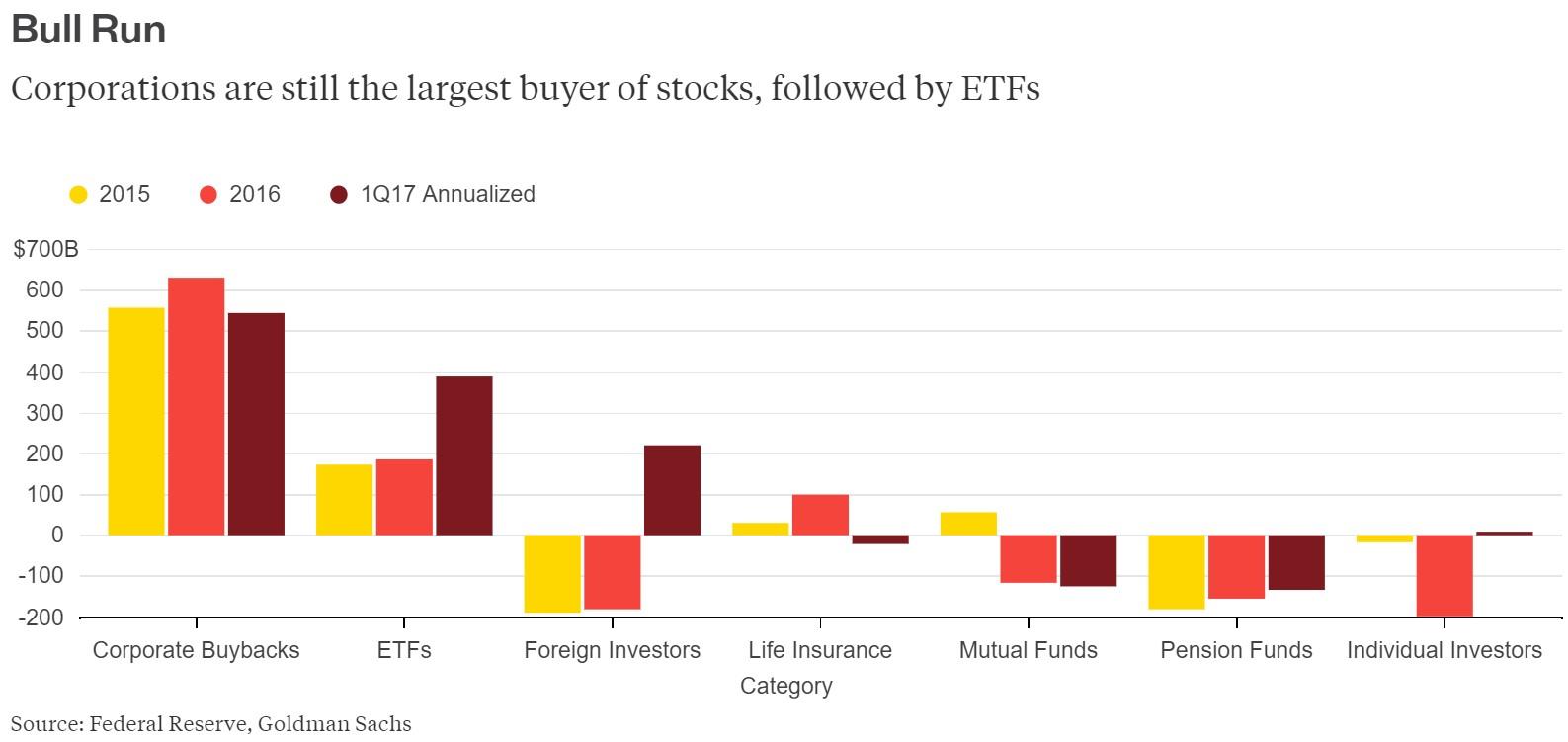 Breakdown Of Money Flow Into Stocks