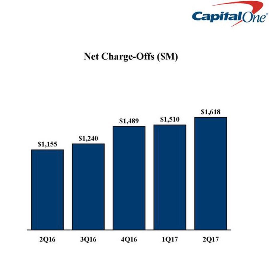 Capital One Net Charge-offs