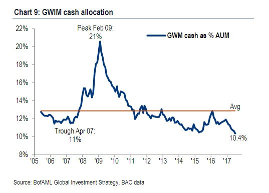 Cash Allocation Is The Lowest Since At Least 2005
