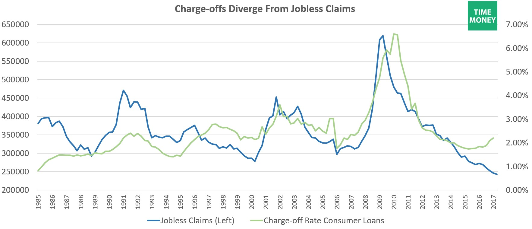 Consumer Charge-offs Versus Jobless Claims