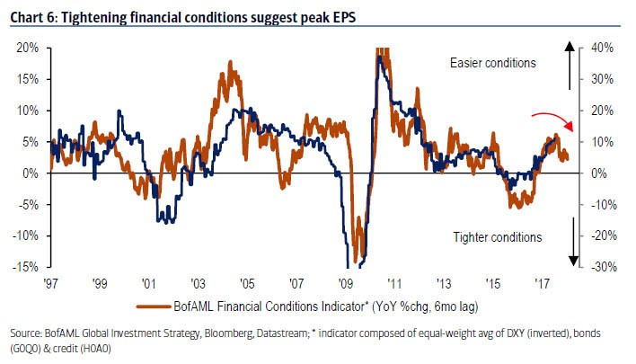 Credit Conditions Versus Earnings Growth