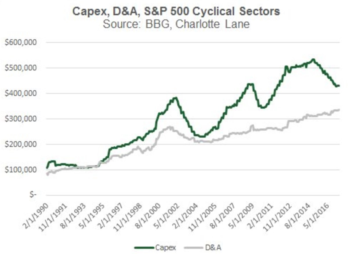 D&A Compared With Capex