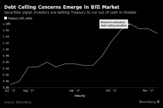 Deadline To Raise Debt Ceiling Is October 26th According To T-Bill Market
