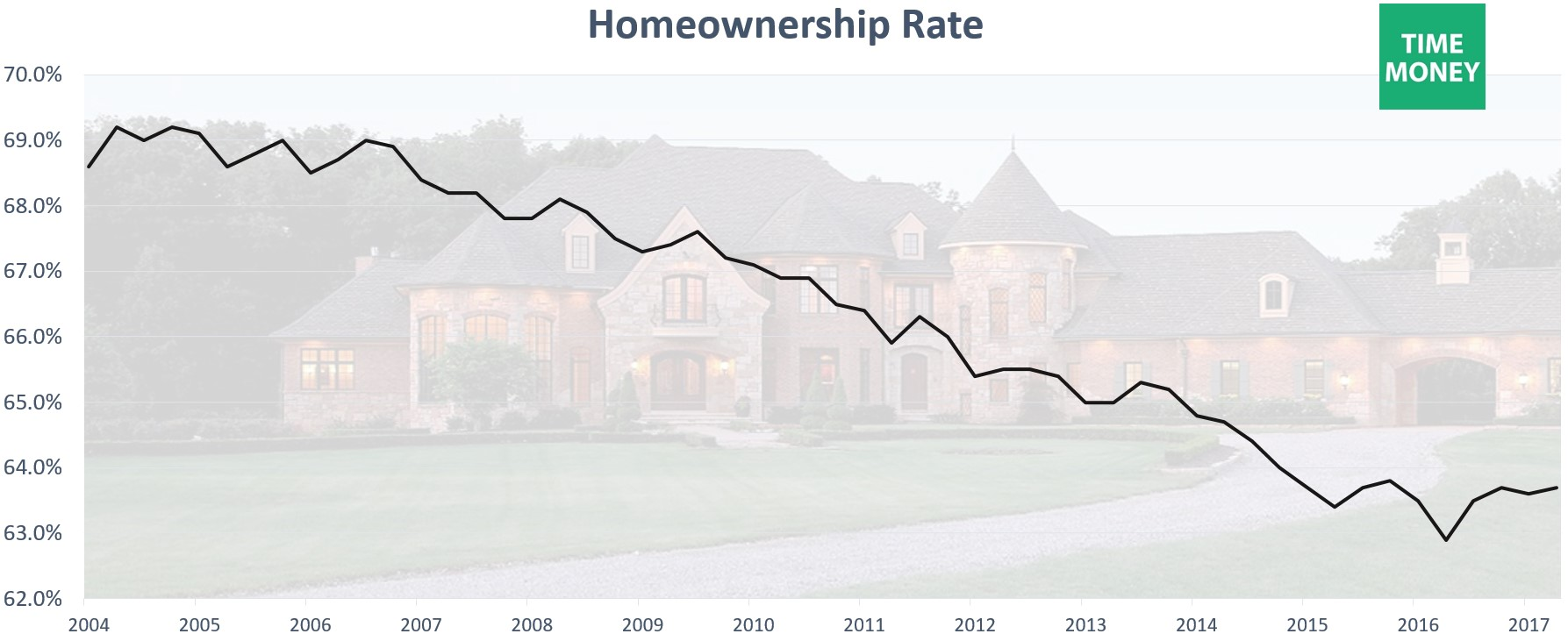 Declining Homeownership Rate Since Housing Bubble