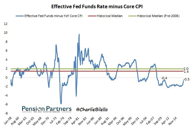 Fed Funds Rate Minus Core CPI