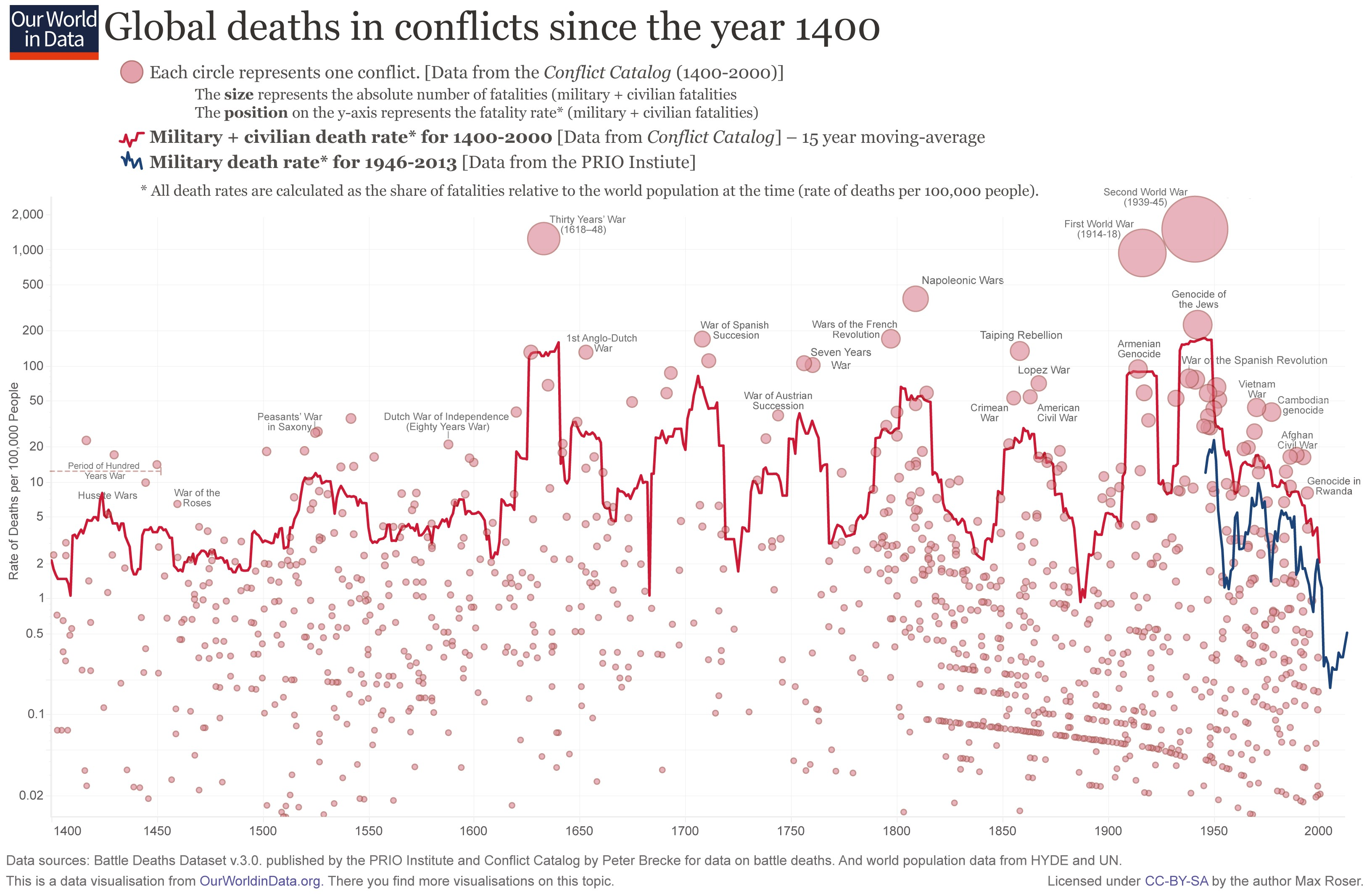 Global Death From War Since 1400