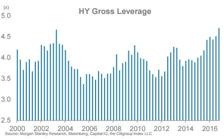 High Yield Gross Leverage Volume Is Higher Than The Previous Two Peaks