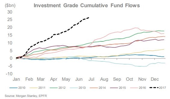 Investment Grade Fund Flows