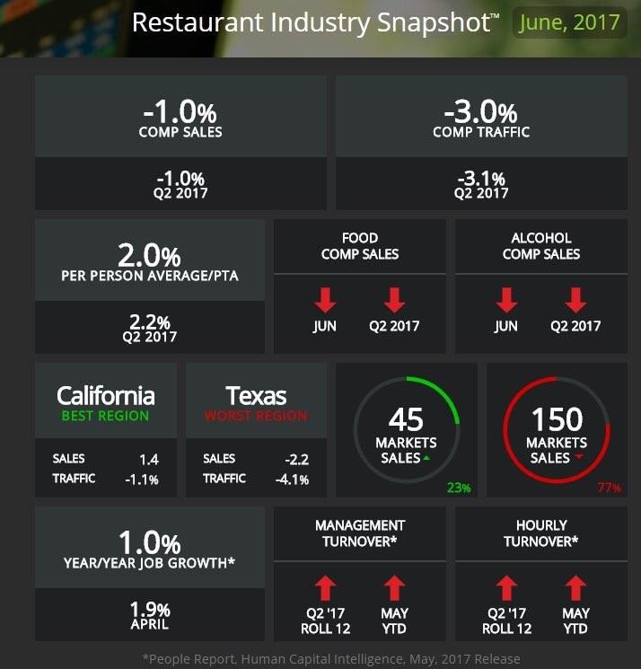 June Restaurant Industry Snapshot