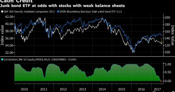 Junk Bonds & Indebted Stocks Decouple