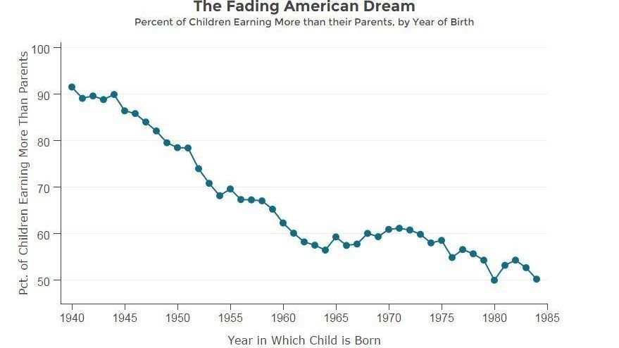 The American Dream Is Now Tiny