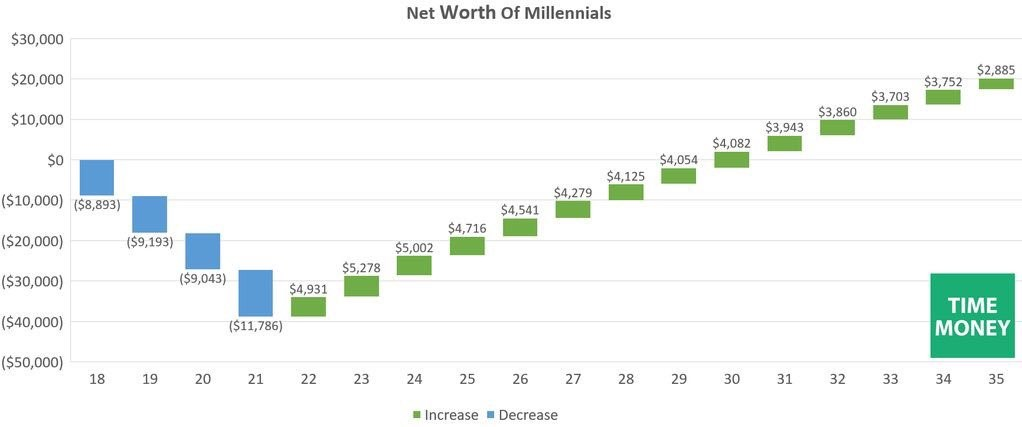 Net Worth Of Millennials By Age