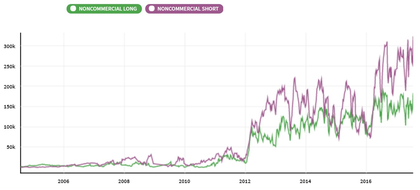 Non-commercial Positioning In The VIX