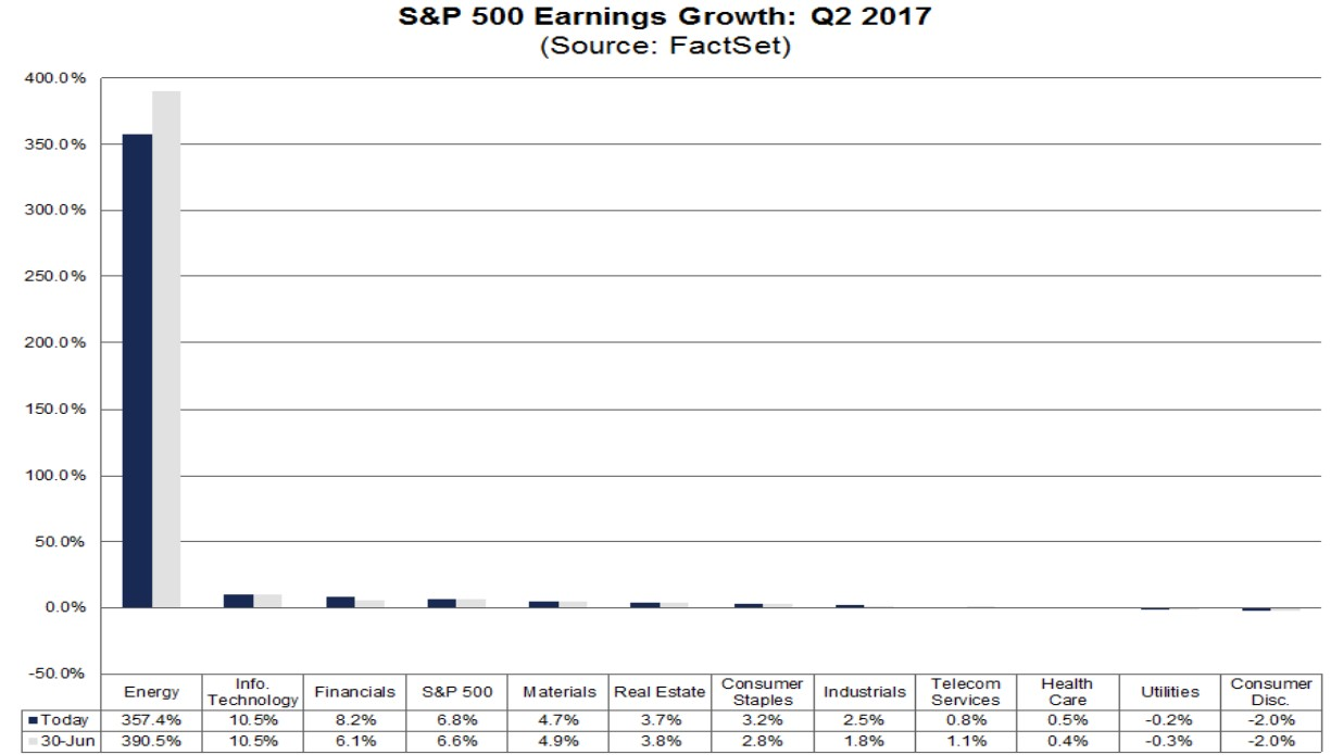 Q2 S&P 500 Earnings By Sector