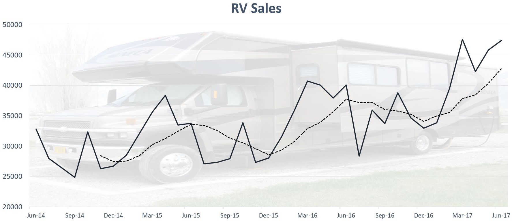 RV Sales Have Skyrocketed