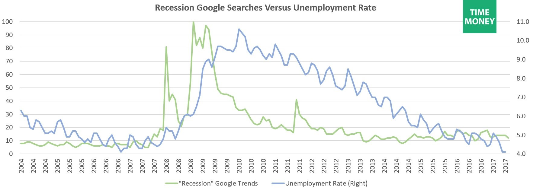 Recession Search Versus Unemployment