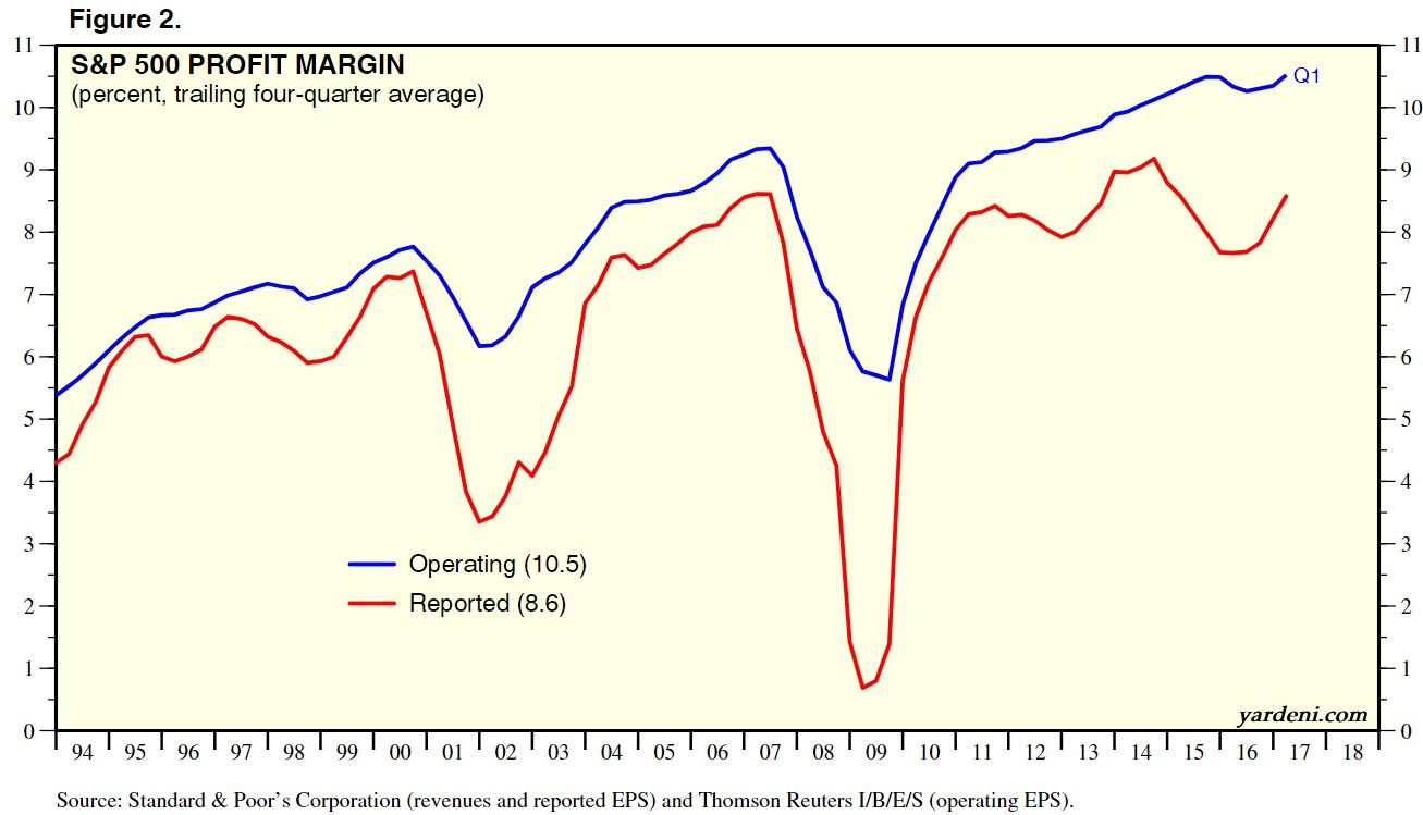 S&P 500 Profit Margins