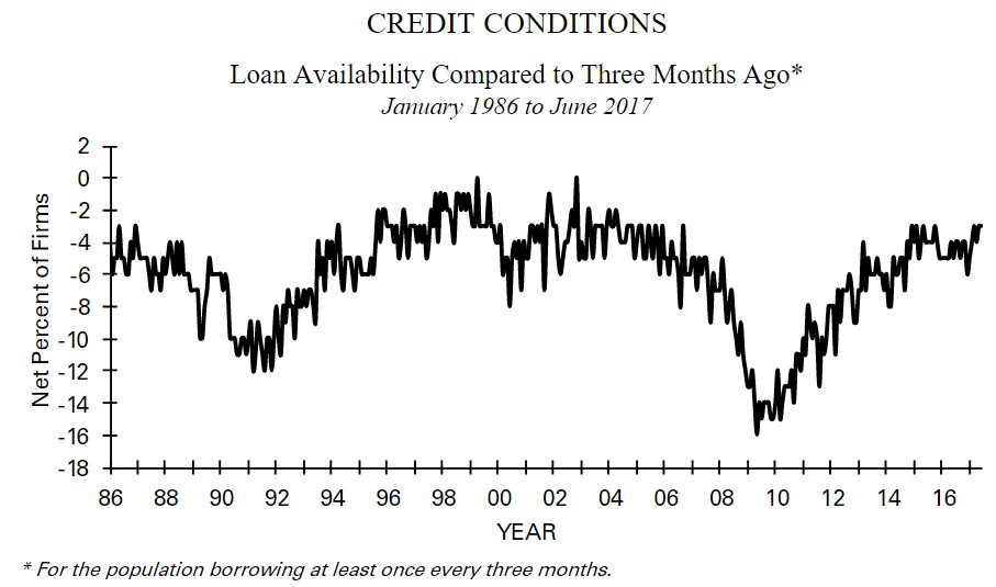Small Business Credit Conditions